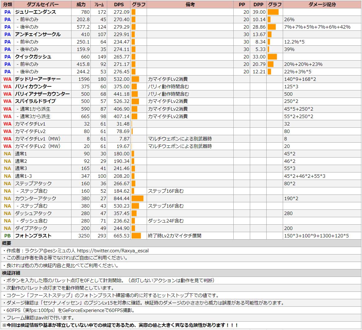 ダブルセイバーのDPS表