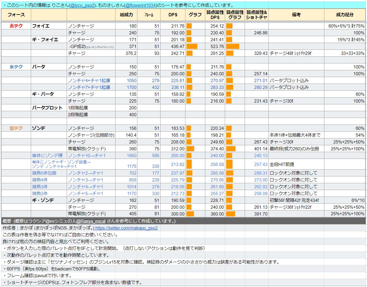 【NGS】テクニックのDPS表