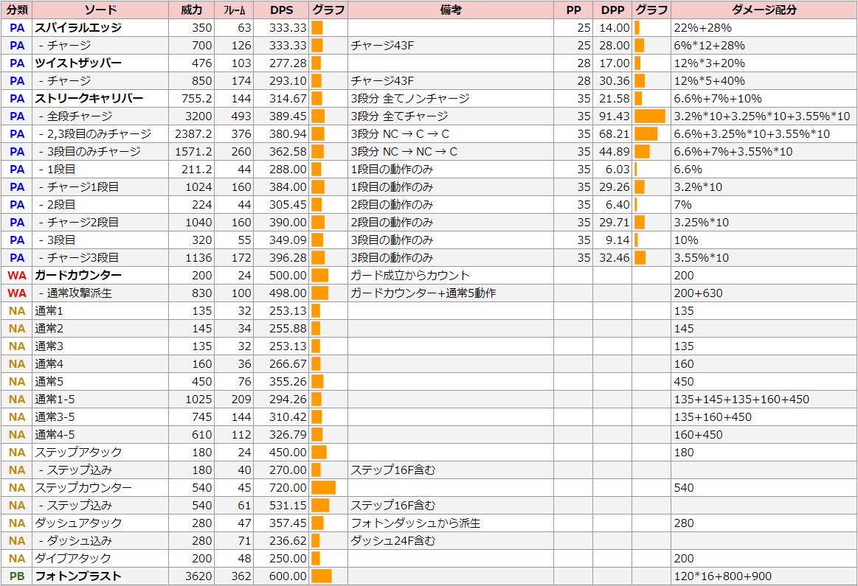 ハンター・ソードのDPS表【Hu】