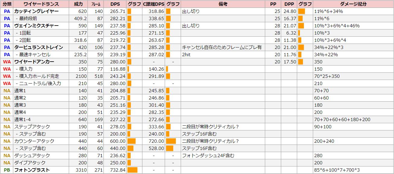 ハンター・ワイヤードランスのDPS表【Hu】