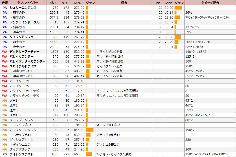 ファイター・ダブルセイバーのDPS表【Fi】