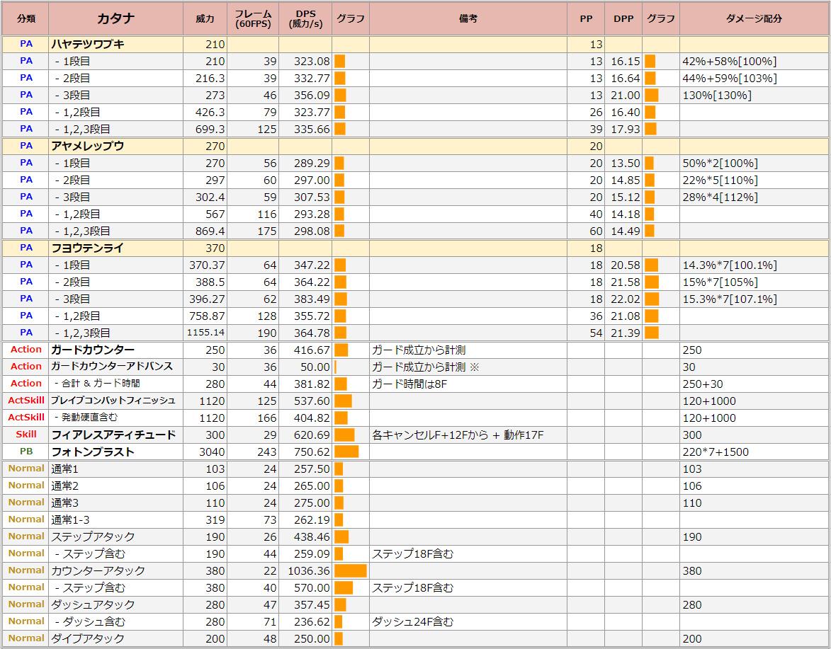 ブレイバー・カタナのDPS表【Br】