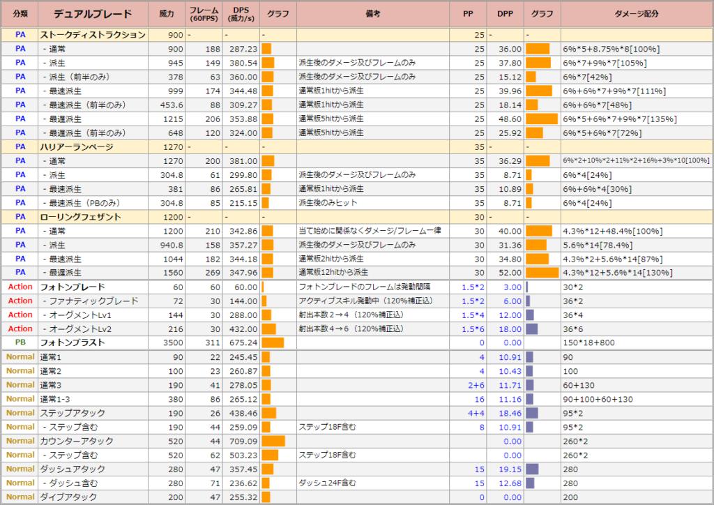 デュアルブレードのDPS表
