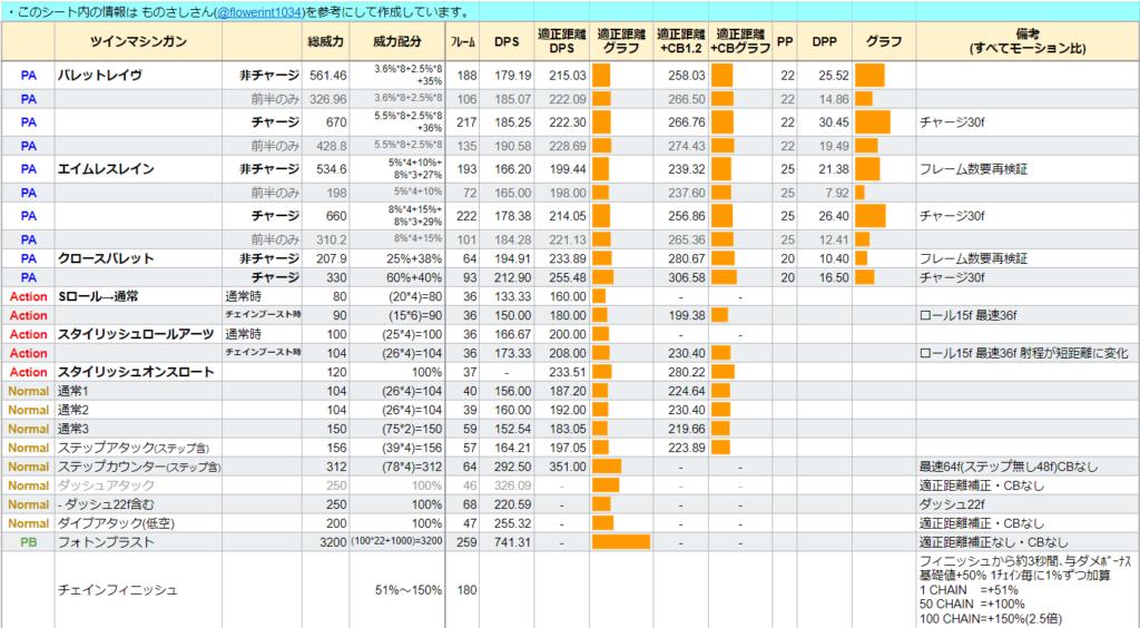 ガンナー ツインマシンガンのDPS表