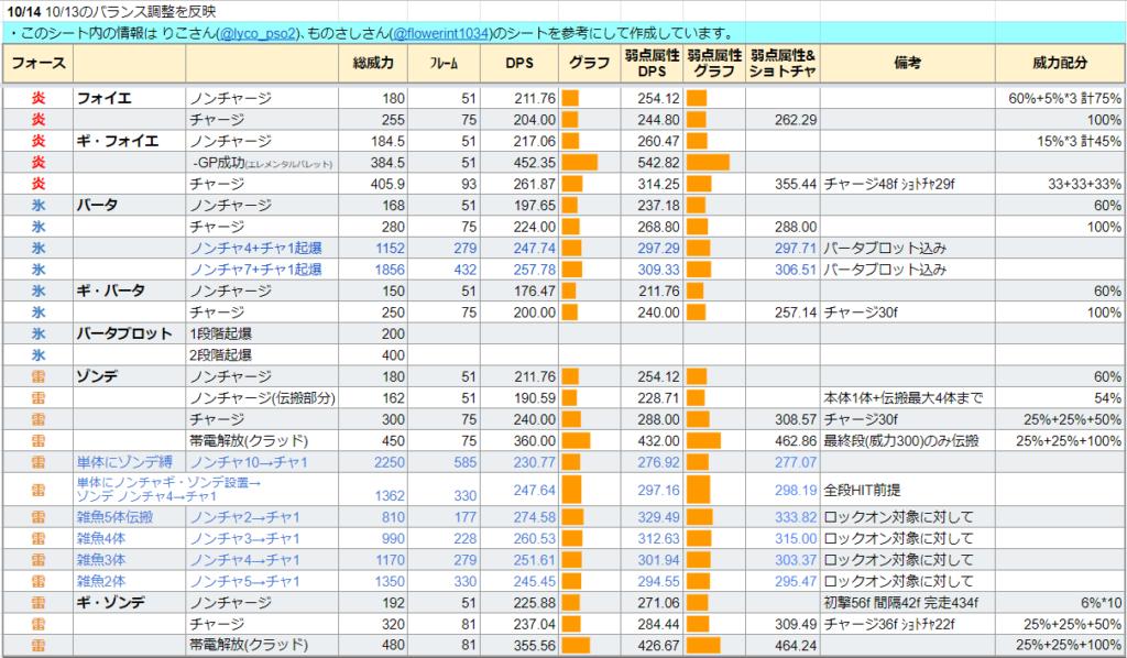 テクニックのDPS表