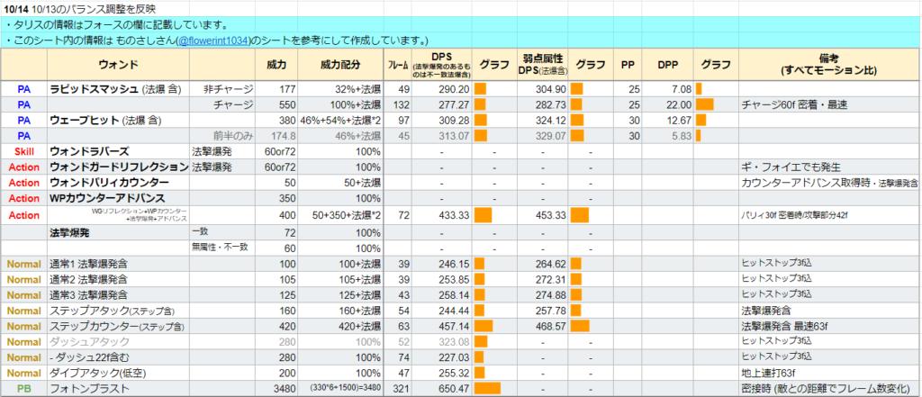 ウォンドのDPS表